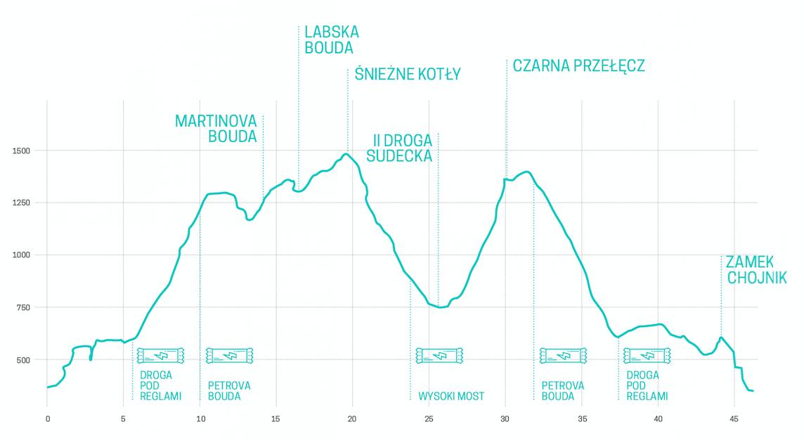 profil trasy maraton górski Chojnik